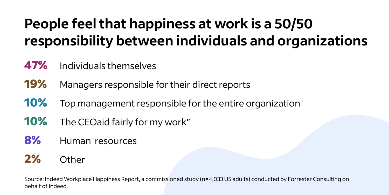 50/50 split between individuals and employers