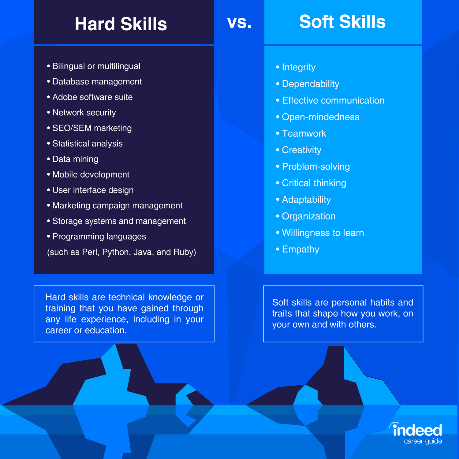 Hard Skills Vs Soft Skills Indeed Com