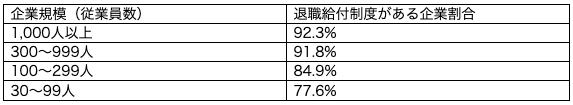 退職金制度を導入している企業割合(従業員数別)