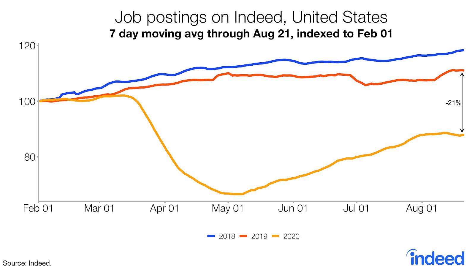 Hiring Lab rate of job postings on Indeed