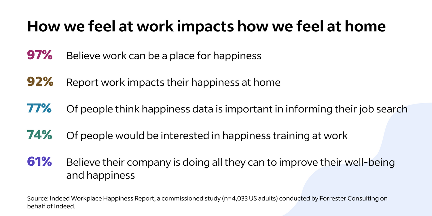 How we feel at work impacts how we feel at home