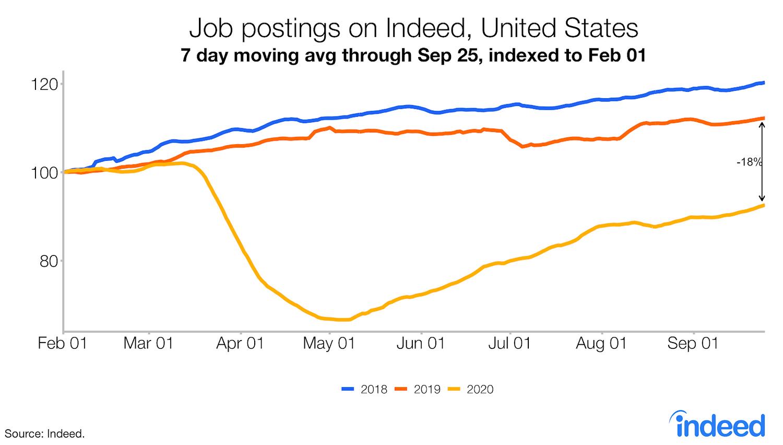 job postings trend