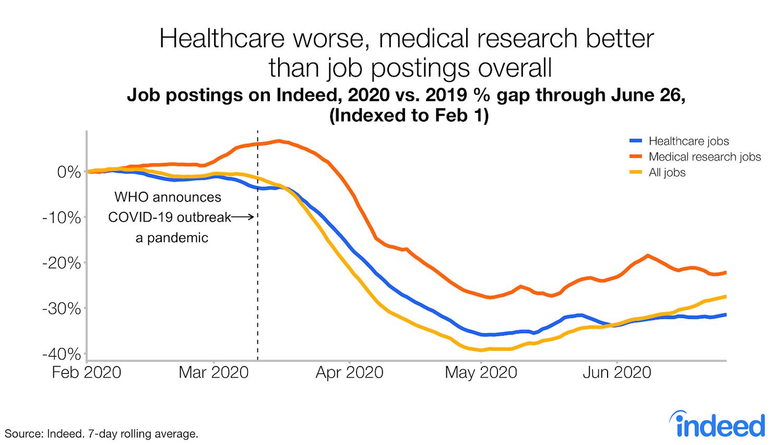 Healthcare job postings trend