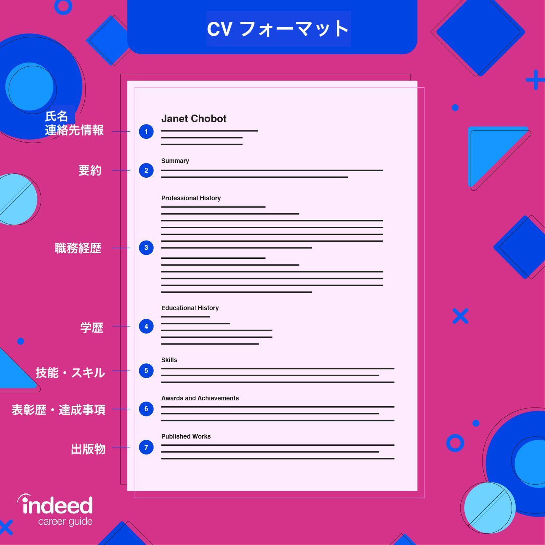 curriculum vitae vs resume format