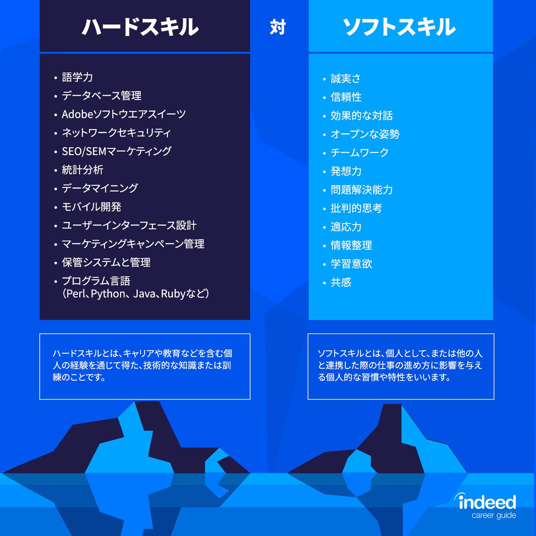 ハードスキル対ソフトスキル